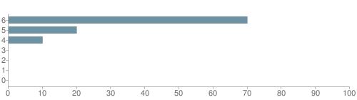 Chart?cht=bhs&chs=500x140&chbh=10&chco=6f92a3&chxt=x,y&chd=t:70,20,10,0,0,0,0&chm=t+70%,333333,0,0,10|t+20%,333333,0,1,10|t+10%,333333,0,2,10|t+0%,333333,0,3,10|t+0%,333333,0,4,10|t+0%,333333,0,5,10|t+0%,333333,0,6,10&chxl=1:|other|indian|hawaiian|asian|hispanic|black|white